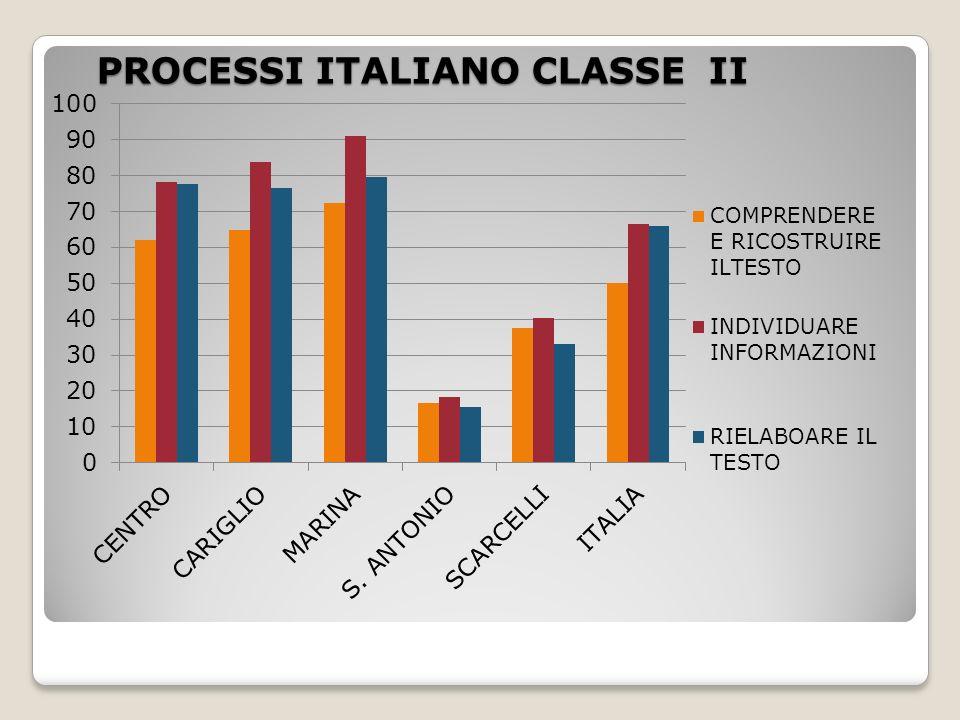 AMBITI ITALIANO CLASSE II LETTURAESERCIZI LINGUISTICITESTO NARRATIVO CENTRO98,481,170,6 CARIGLIO92,381,472,5 MARINA99,179,378,6 S.