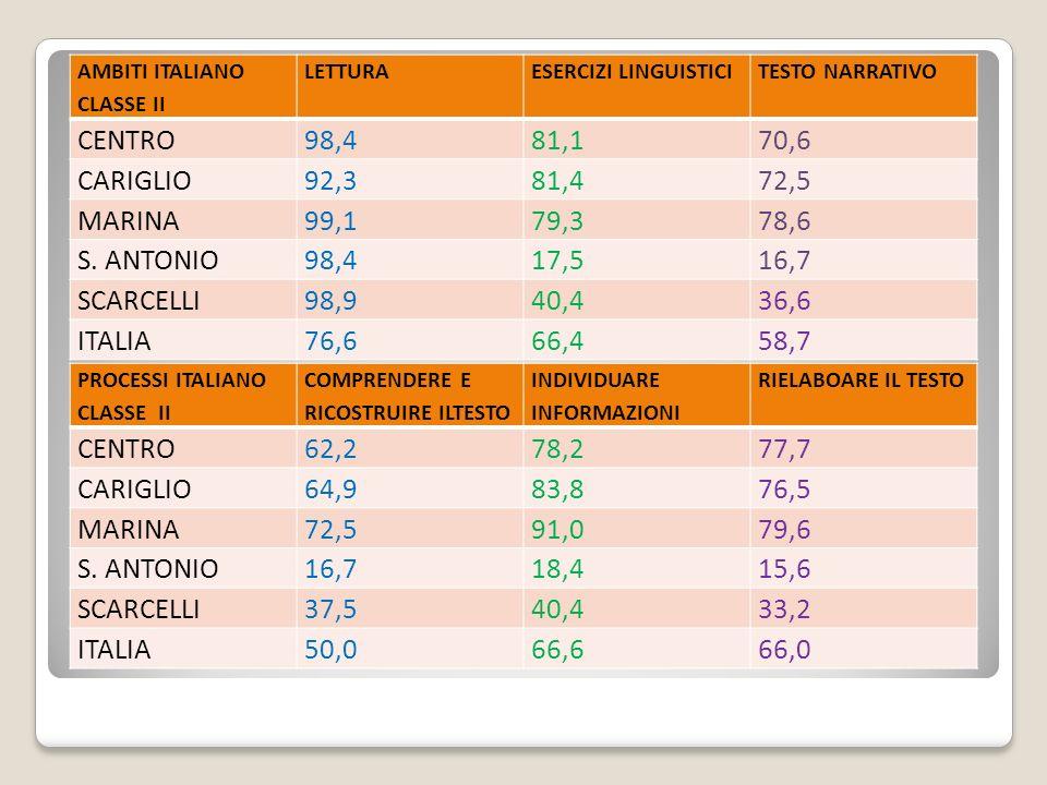 AMBITI ITALIANO CLASSE V