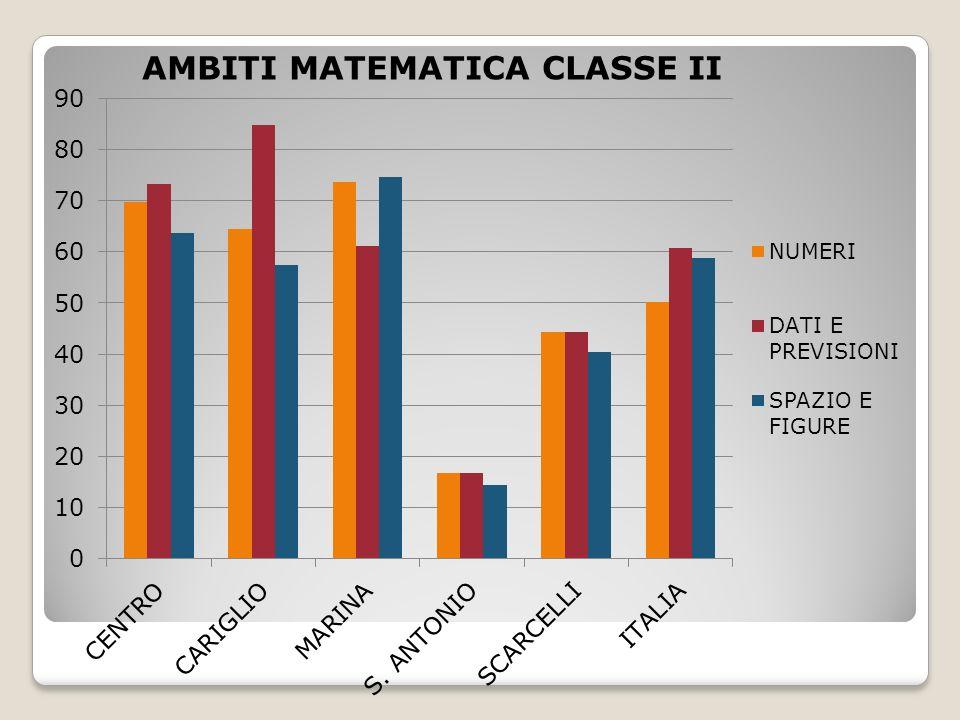 AMBITI MATEMATICA CLASSE II
