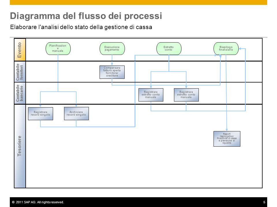 ©2011 SAP AG. All rights reserved.5 Diagramma del flusso dei processi Elaborare l'analisi dello stato della gestione di cassa Evento Contabile fornito