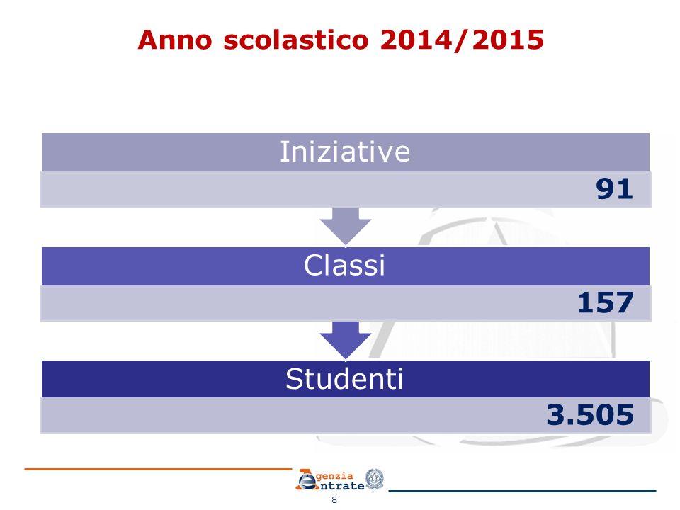 Anno scolastico 2014/2015 8 Studenti 3.505 Classi 157 Iniziative 91