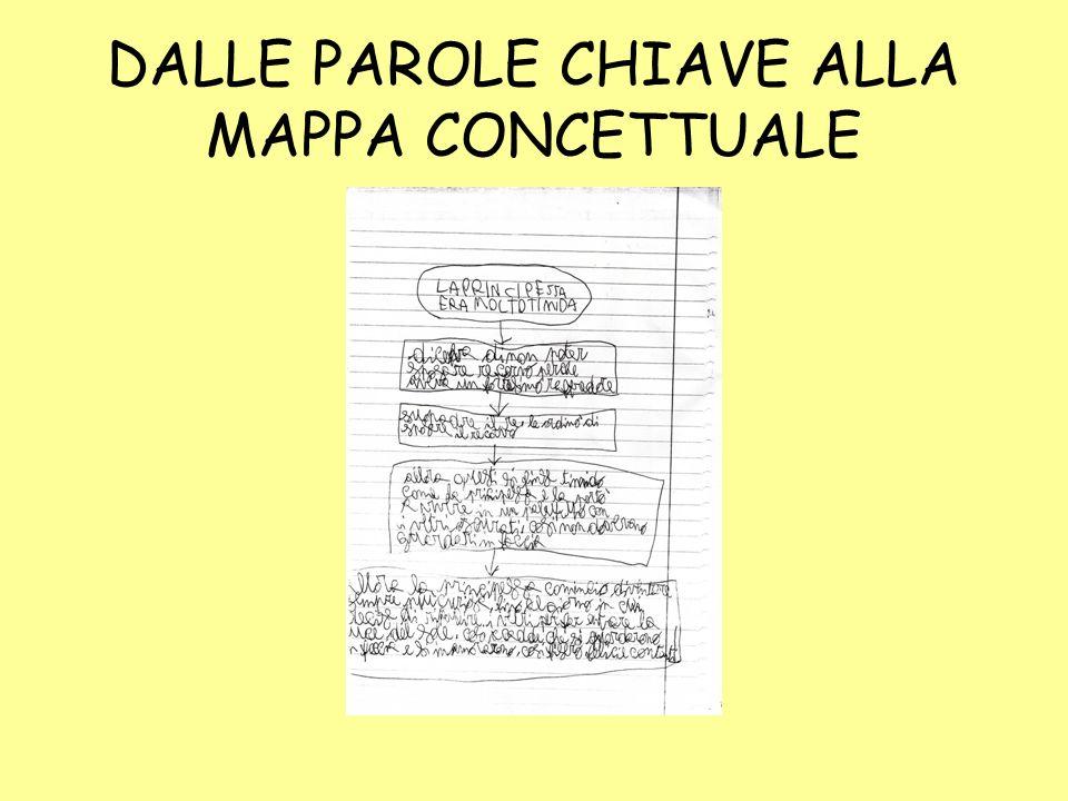 DALLE PAROLE CHIAVE ALLA MAPPA CONCETTUALE
