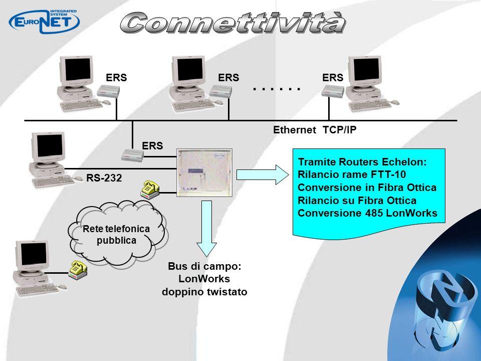 Bus di campo: LonWorks doppino twistato Tramite Routers Echelon: Rilancio rame FTT-10 Conversione in Fibra Ottica Rilancio su Fibra Ottica Conversione 485 LonWorks Rete telefonica pubblica ERS Ethernet TCP/IP...