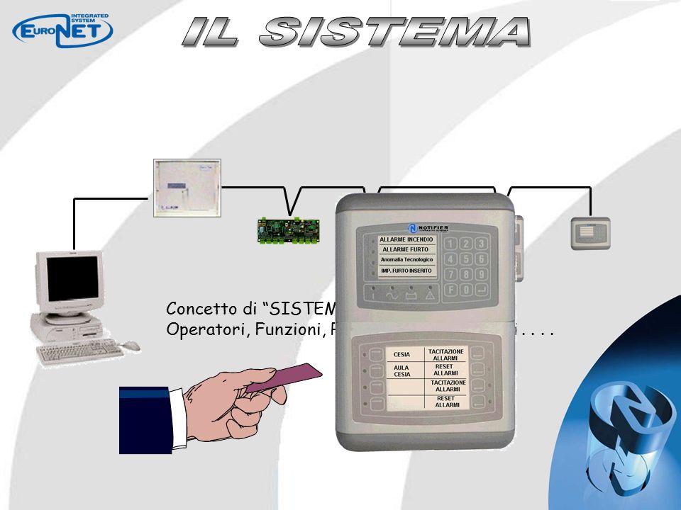 Concetto di SISTEMA : Operatori, Funzioni, Programmi, Correlazioni....