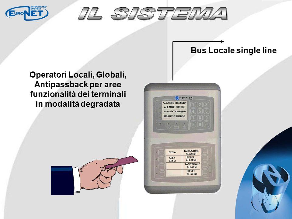 Operatori Locali, Globali, Antipassback per aree funzionalità dei terminali in modalità degradata Bus Locale single line
