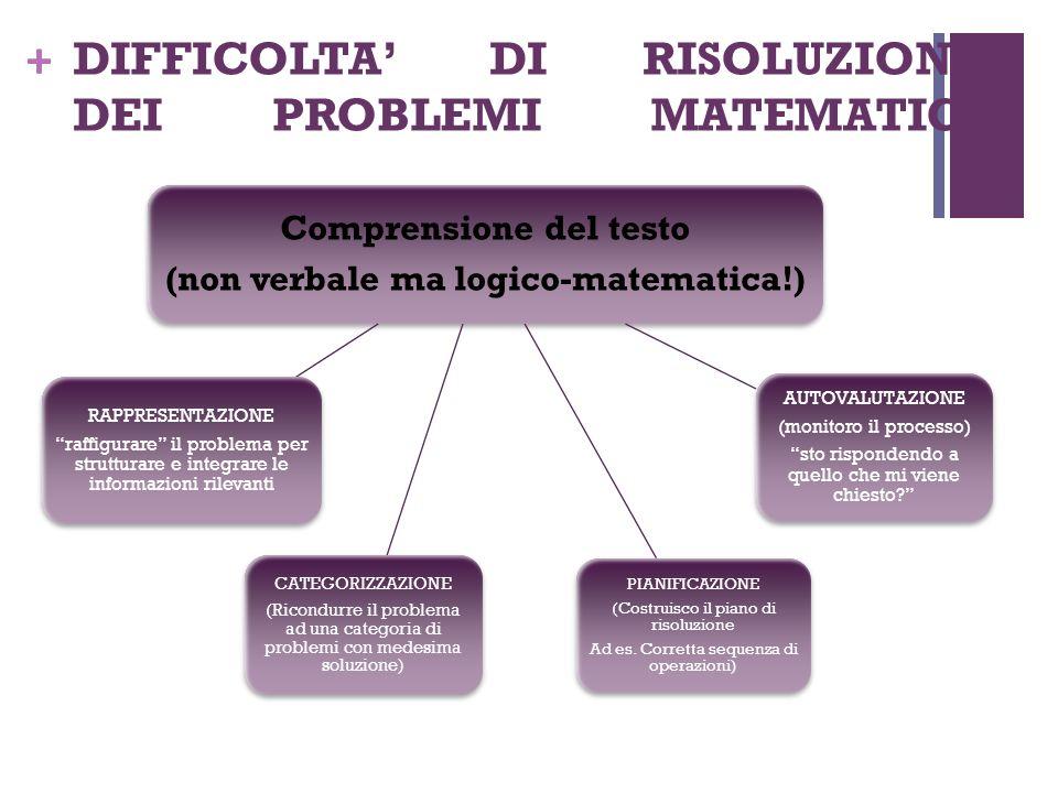 + DIFFICOLTA' DI RISOLUZIONE DEI PROBLEMI MATEMATICI Comprensione del testo (non verbale ma logico-matematica!) CATEGORIZZAZIONE (Ricondurre il proble