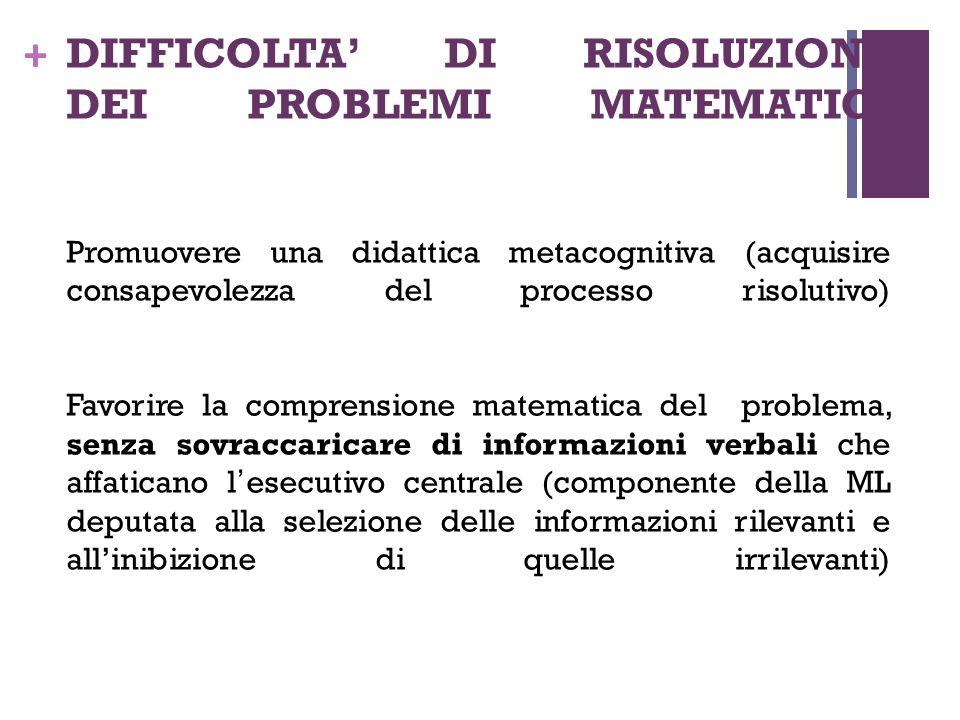 + DIFFICOLTA' DI RISOLUZIONE DEI PROBLEMI MATEMATICI Promuovere una didattica metacognitiva (acquisire consapevolezza del processo risolutivo) Favorir
