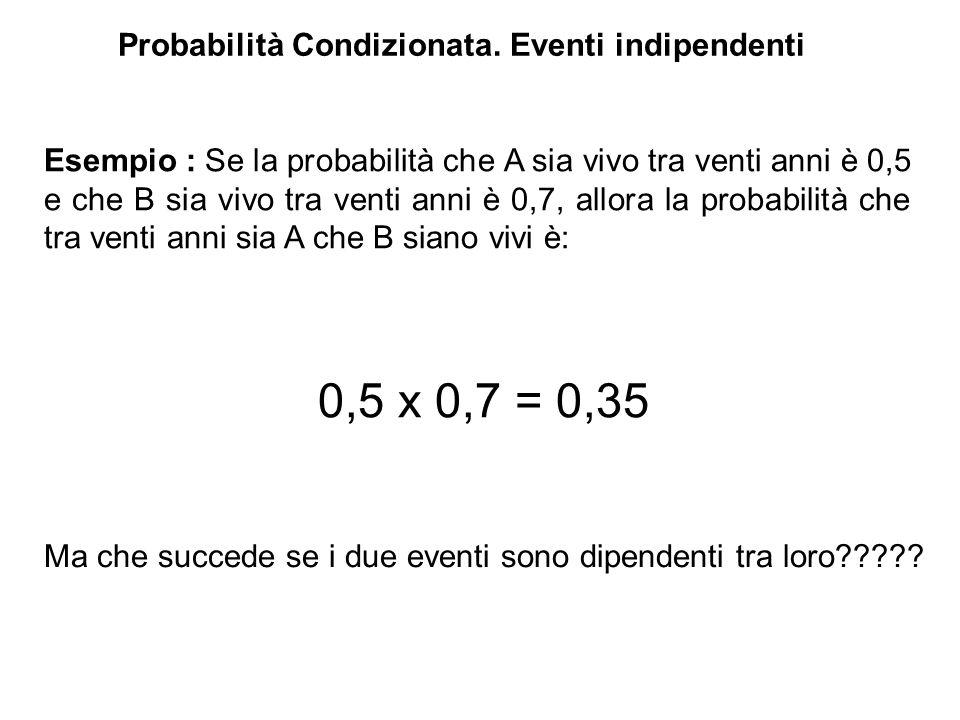 Probabilità Condizionata.