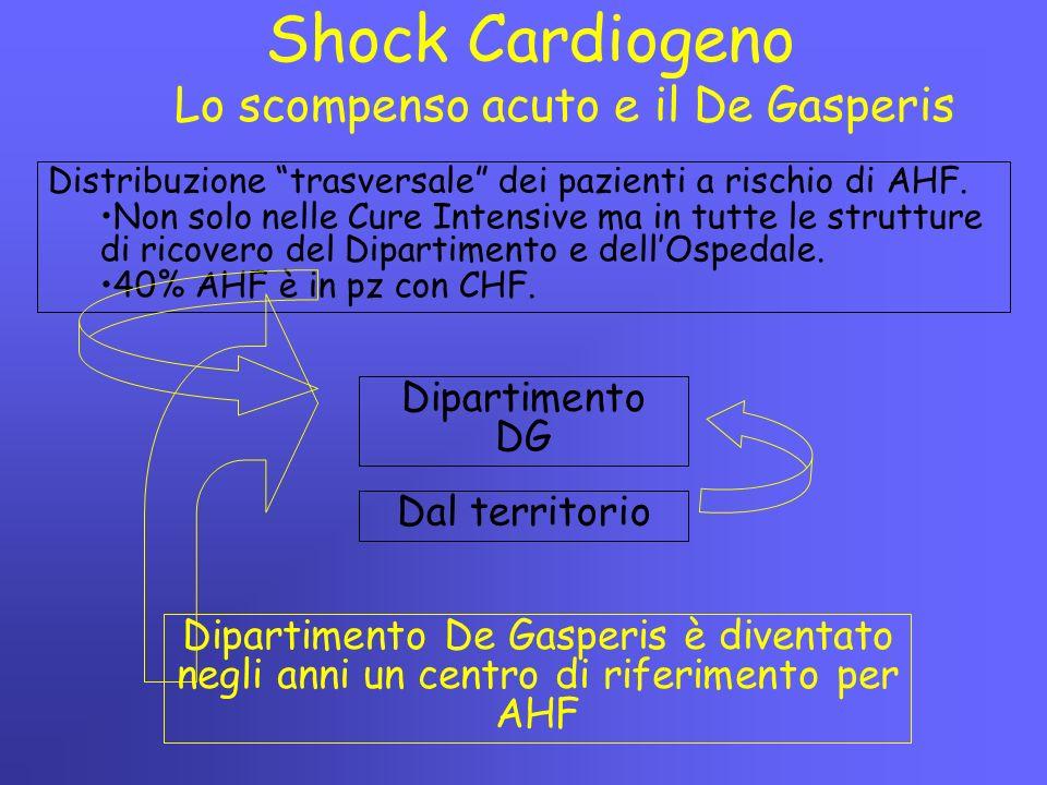 """Lo scompenso acuto e il De Gasperis Shock Cardiogeno Distribuzione """"trasversale"""" dei pazienti a rischio di AHF. Non solo nelle Cure Intensive ma in tu"""