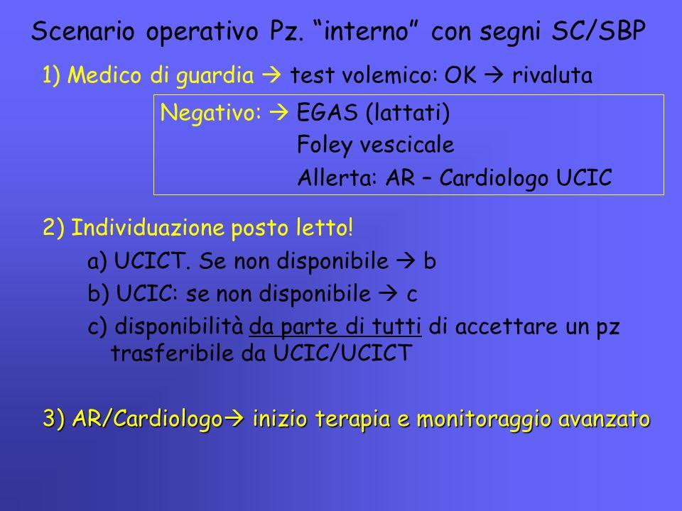 """Scenario operativo Pz. """"interno"""" con segni SC/SBP 1) Medico di guardia  test volemico: OK  rivaluta Negativo:  EGAS (lattati) Foley vescicale Aller"""