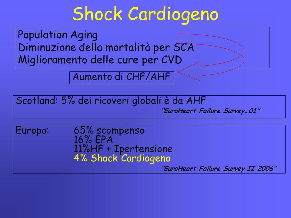 """Shock Cardiogeno Scotland: 5% dei ricoveri globali è da AHF """"EuroHeart Failure Survey…01"""" Population Aging Diminuzione della mortalità per SCA Miglior"""