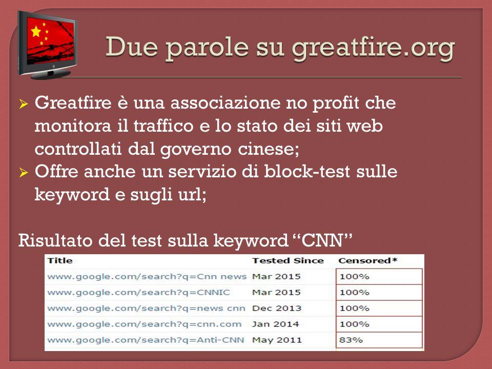  Greatfire è una associazione no profit che monitora il traffico e lo stato dei siti web controllati dal governo cinese;  Offre anche un servizio di block-test sulle keyword e sugli url; Risultato del test sulla keyword CNN