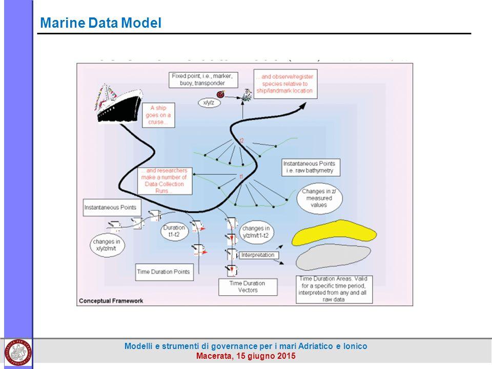 Modelli e strumenti di governance per i mari Adriatico e Ionico Macerata, 15 giugno 2015 Marine Data Model