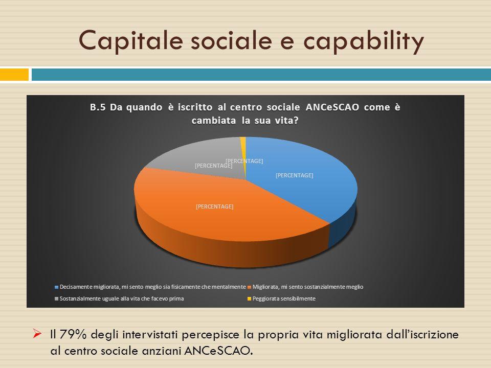 Capitale sociale e capability  Il 79% degli intervistati percepisce la propria vita migliorata dall'iscrizione al centro sociale anziani ANCeSCAO.