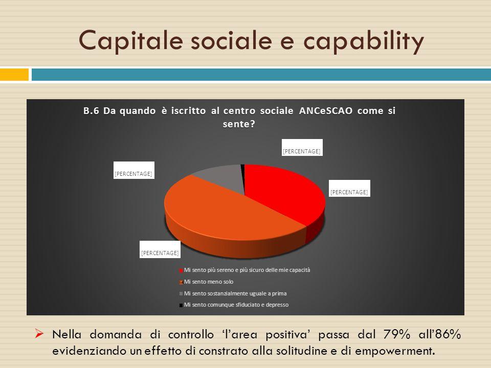 Capitale sociale e capability  Nella domanda di controllo 'l'area positiva' passa dal 79% all'86% evidenziando un effetto di constrato alla solitudin