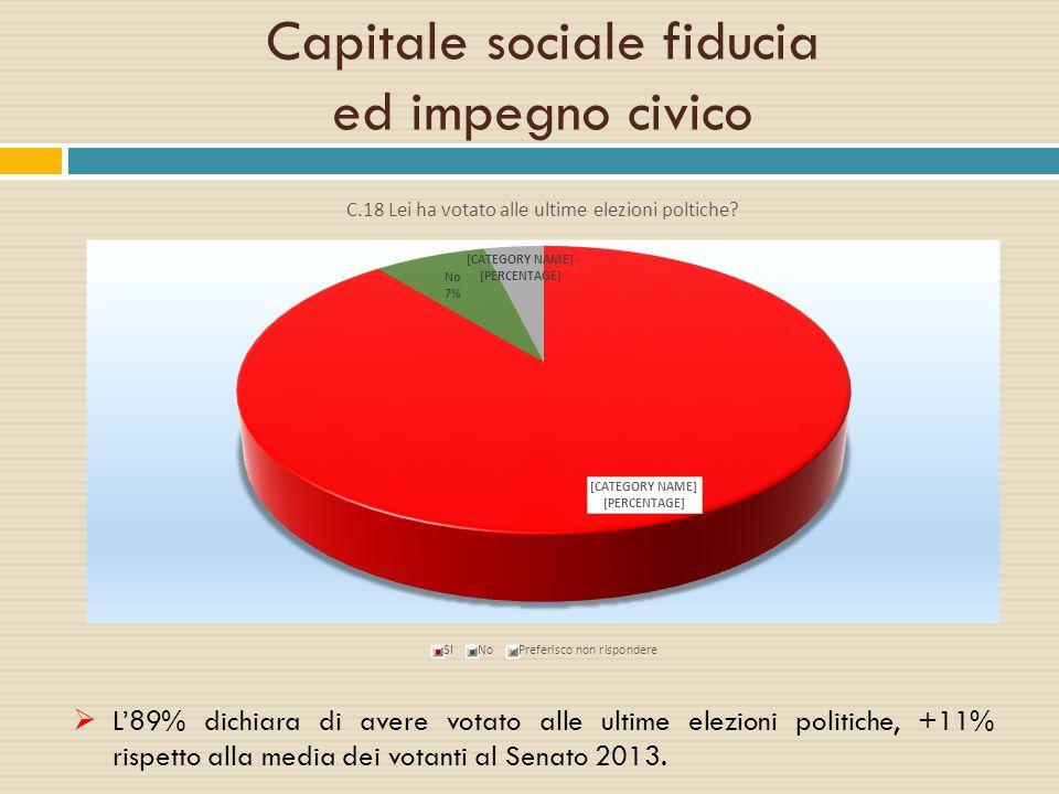  L'89% dichiara di avere votato alle ultime elezioni politiche, +11% rispetto alla media dei votanti al Senato 2013.