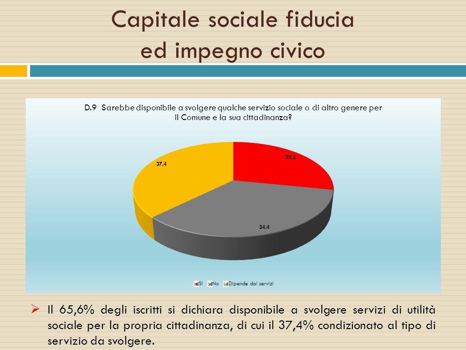 Capitale sociale fiducia ed impegno civico  Il 65,6% degli iscritti si dichiara disponibile a svolgere servizi di utilità sociale per la propria citt