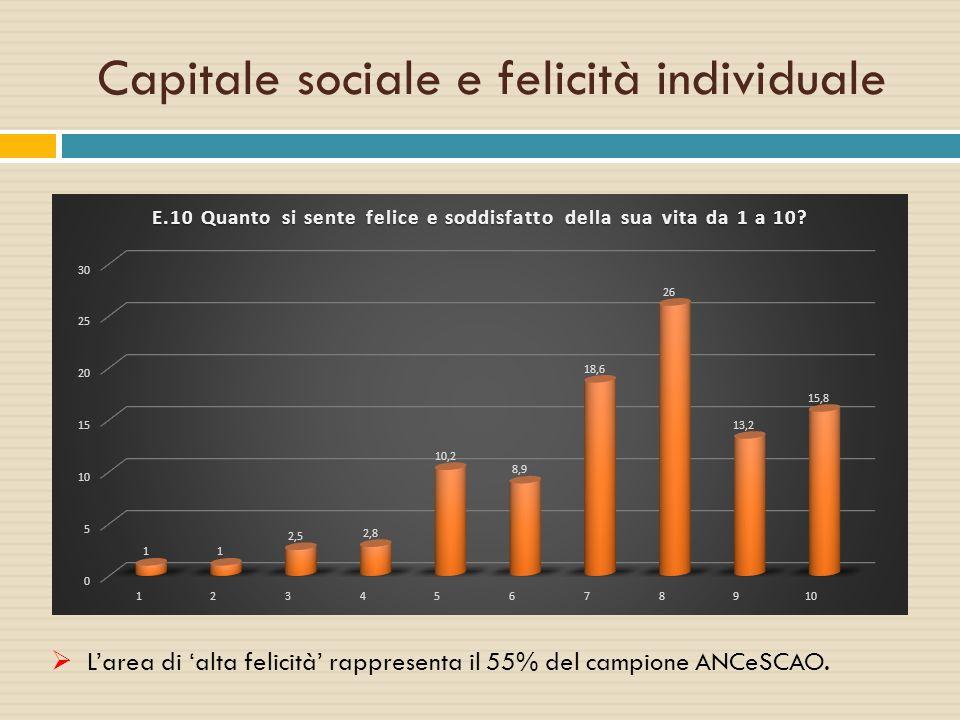 Capitale sociale e felicità individuale  L'area di 'alta felicità' rappresenta il 55% del campione ANCeSCAO.