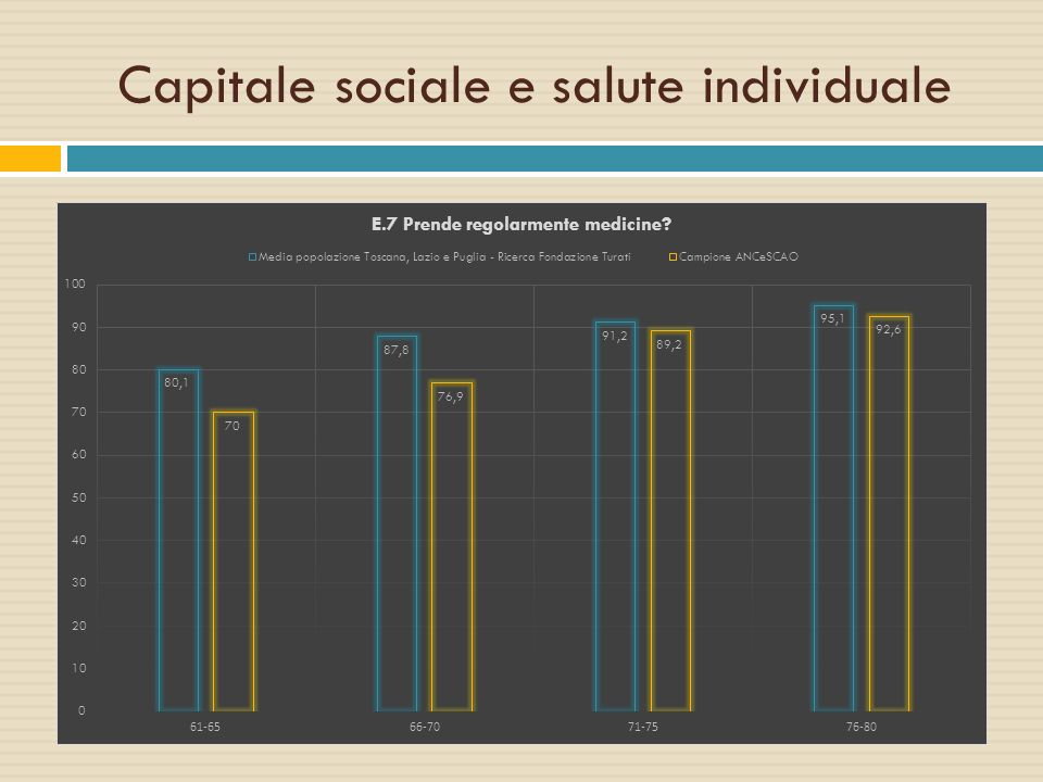 Capitale sociale e salute individuale