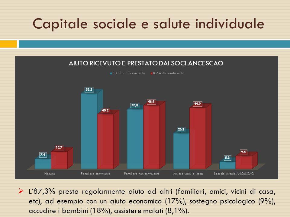  L'87,3% presta regolarmente aiuto ad altri (familiari, amici, vicini di casa, etc), ad esempio con un aiuto economico (17%), sostegno psicologico (9