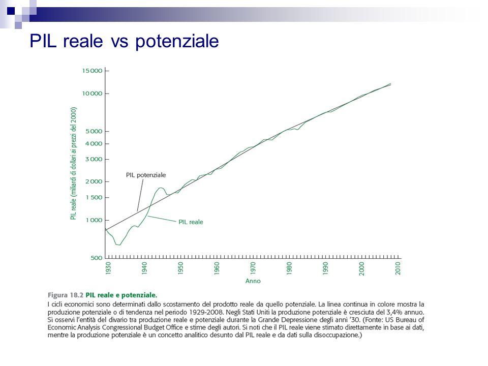 PIL reale vs potenziale