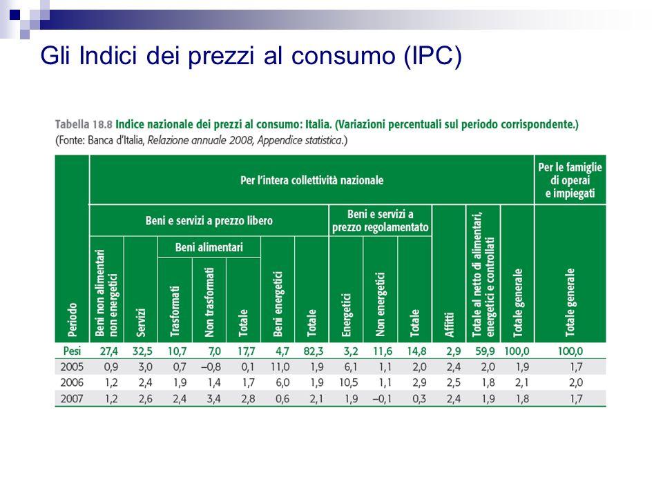 Gli Indici dei prezzi al consumo (IPC)
