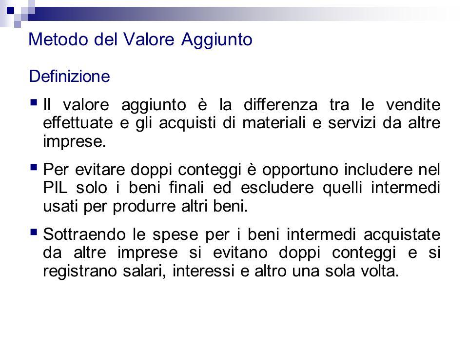 Metodo del Valore Aggiunto Definizione  Il valore aggiunto è la differenza tra le vendite effettuate e gli acquisti di materiali e servizi da altre i