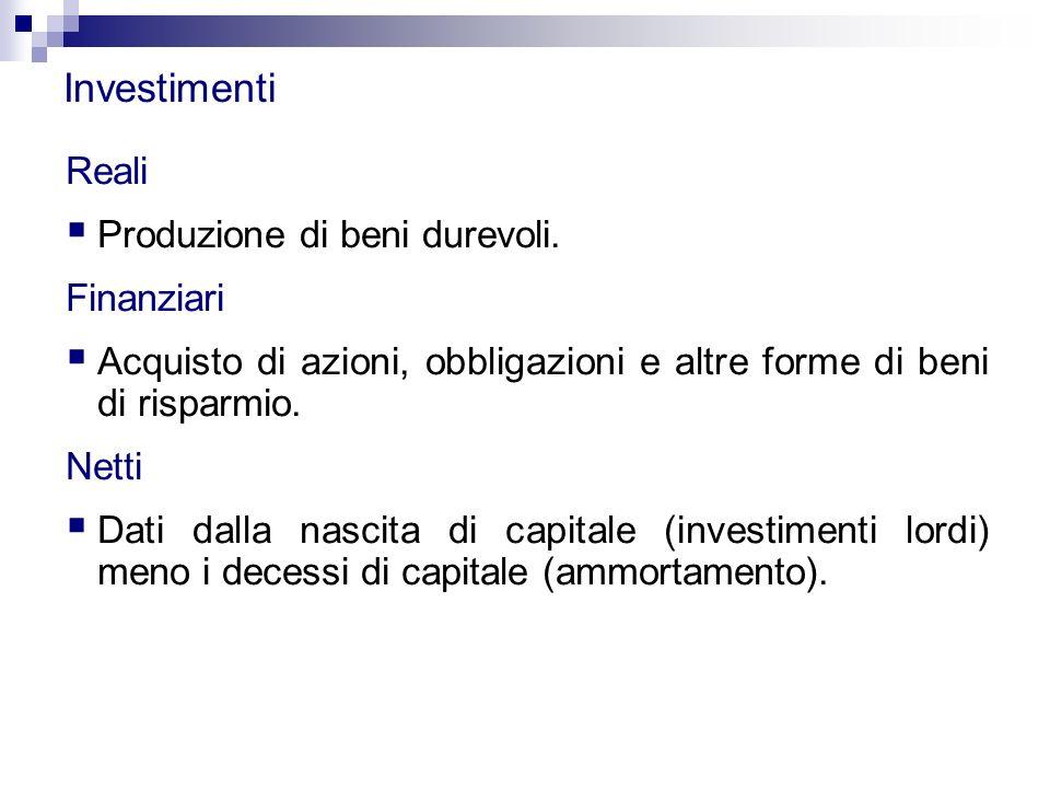 Investimenti Reali  Produzione di beni durevoli. Finanziari  Acquisto di azioni, obbligazioni e altre forme di beni di risparmio. Netti  Dati dalla