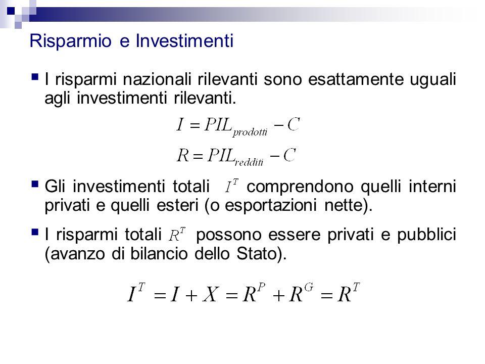  I risparmi nazionali rilevanti sono esattamente uguali agli investimenti rilevanti.  Gli investimenti totali comprendono quelli interni privati e q