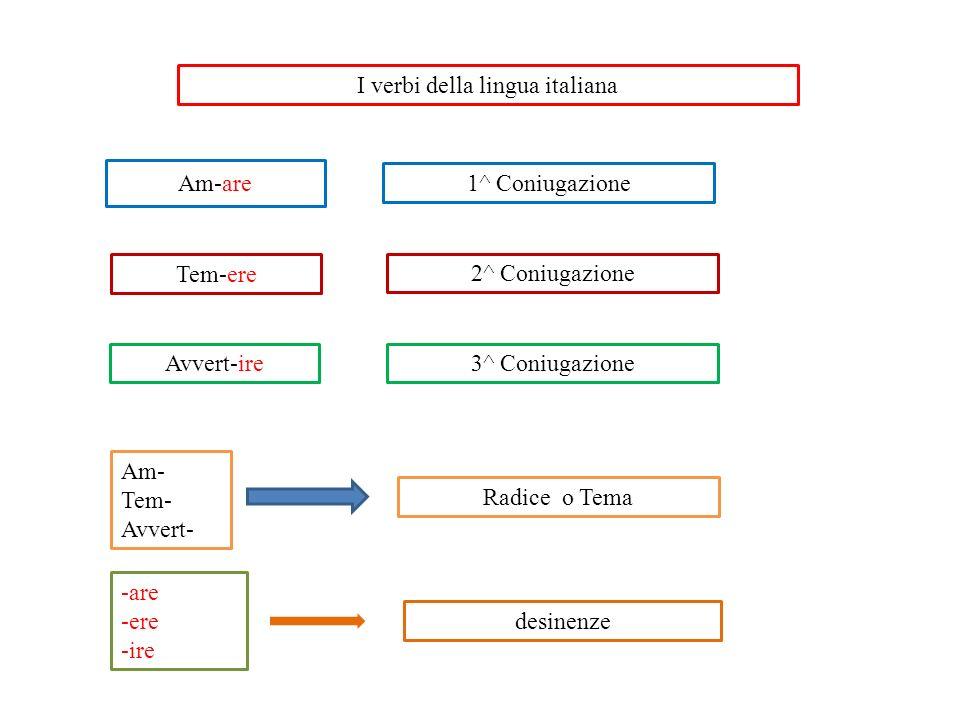 I verbi della lingua italiana Tem-ere Am-are 1^ Coniugazione 2^ Coniugazione Avvert-ire3^ Coniugazione Am- Tem- Avvert- Radice o Tema -are -ere -ire d