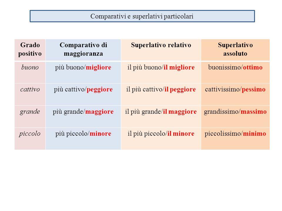 Comparativi e superlativi particolari Grado positivo Comparativo di maggioranza Superlativo relativoSuperlativo assoluto buonopiù buono/miglioreil più
