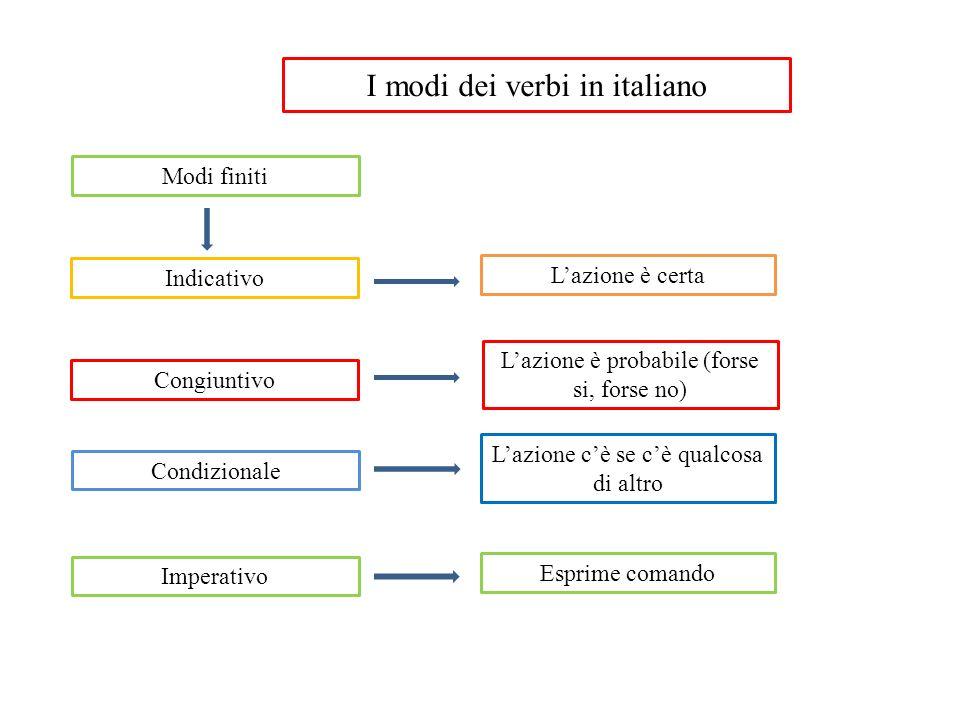 I modi dei verbi in italiano Modi finiti Indicativo Congiuntivo Condizionale Imperativo L'azione è certa L'azione è probabile (forse si, forse no) L'a