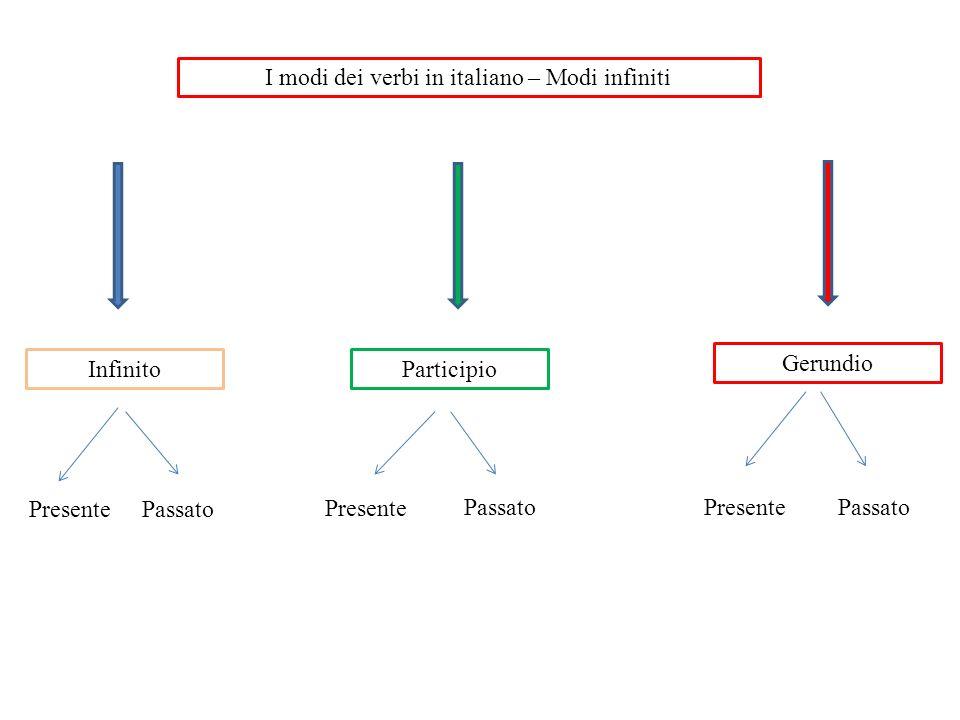 I modi dei verbi in italiano – Modi infiniti InfinitoParticipio Gerundio Presente Passato Presente PassatoPresente Passato