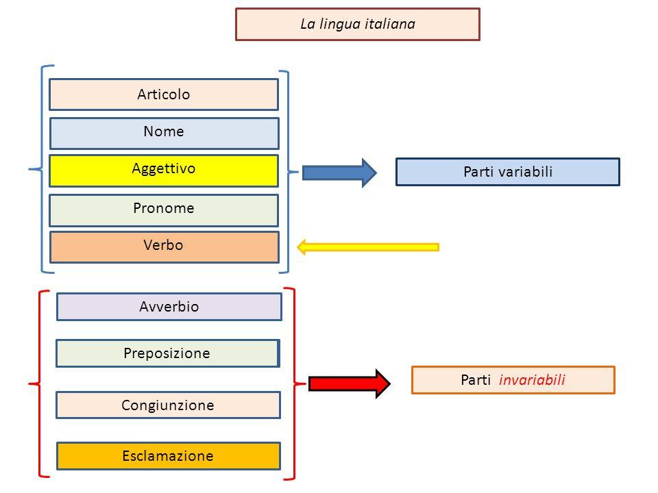 Articolo Nome Aggettivo Pronome Verbo La lingua italiana Parti variabili Avverbio Preposizione Congiunzione Esclamazione Parti invariabili