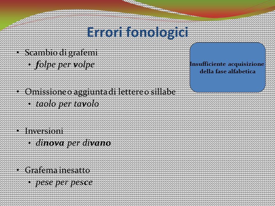 Errori fonologici Scambio di grafemi folpe per volpe Omissione o aggiunta di lettere o sillabe taolo per tavolo Inversioni dinova per divano Grafema i