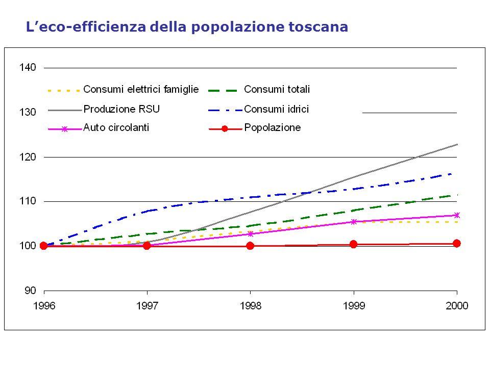 L'eco-efficienza della popolazione toscana