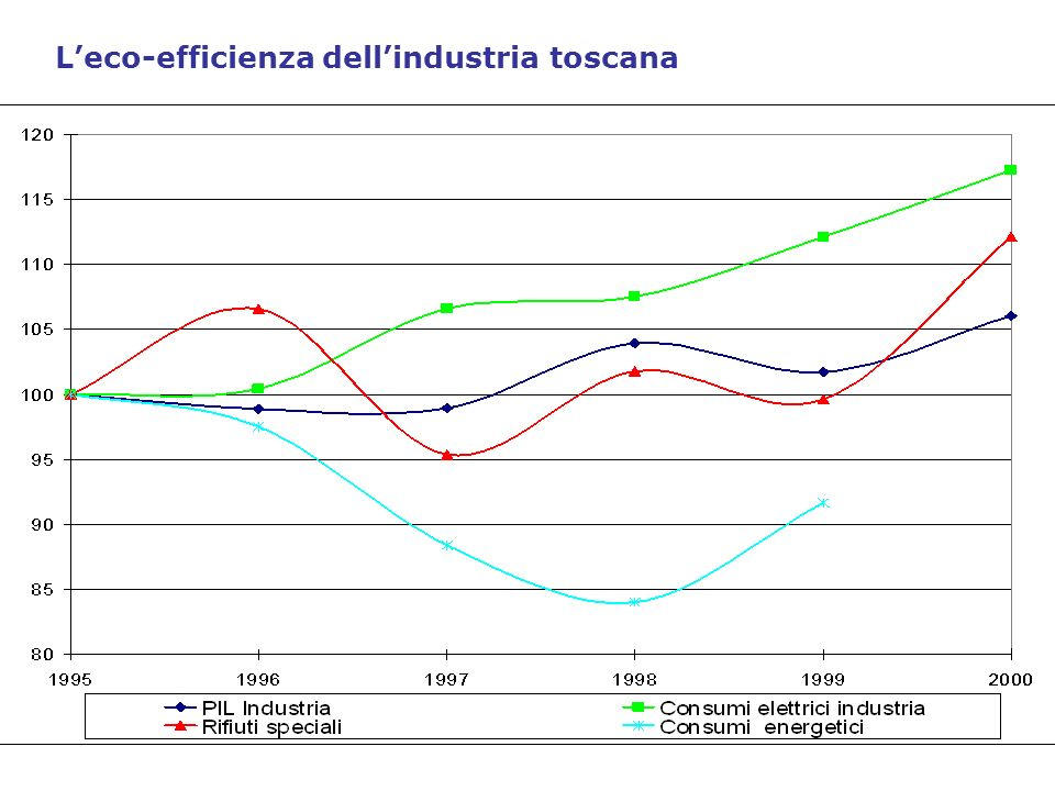 L'eco-efficienza dell'industria toscana