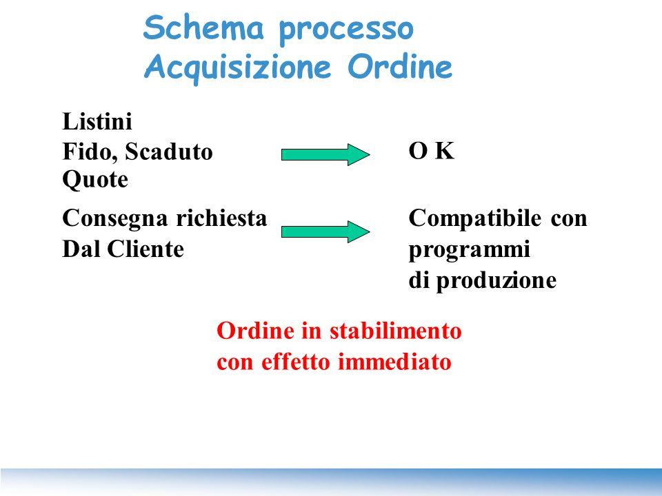 Listini Fido, Scaduto Quote O K Consegna richiesta Dal Cliente Ordine in stabilimento con effetto immediato Compatibile con programmi di produzione Sc