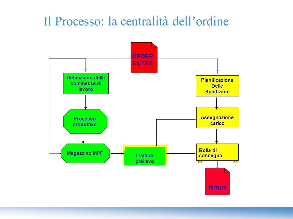 Il Processo: la centralità dell'ordine Processo produttivo Magazzino MPF Assegnazione carico ORDER ENTRY Lista di prelievo Definizione delle commesse