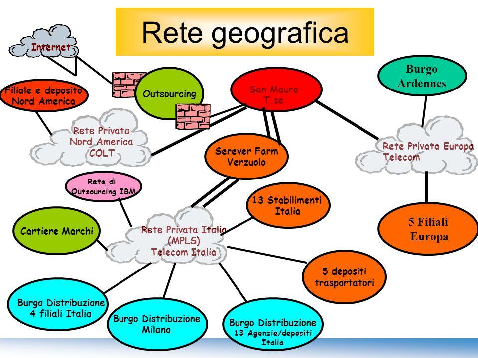 Rete geografica Rete Privata Italia (MPLS) Telecom Italia Burgo Ardennes 13 Stabilimenti Italia Rete Privata Europa Telecom Rete Privata Nord America