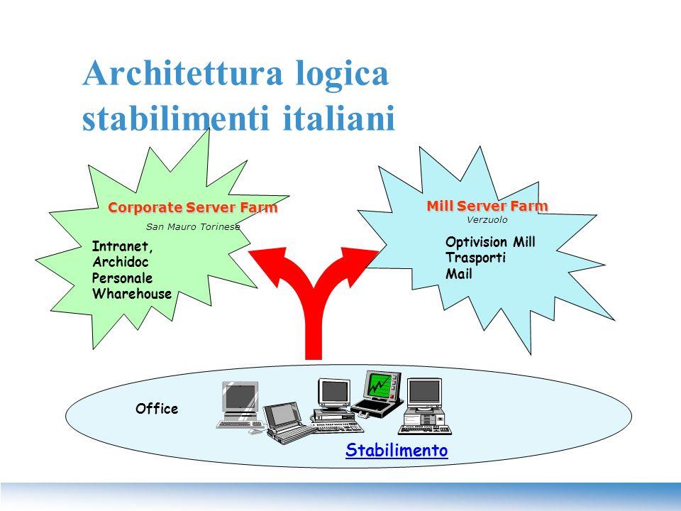 Architettura logica stabilimenti italiani Office Stabilimento Intranet, Archidoc Personale Wharehouse Corporate Server Farm San Mauro Torinese Optivis