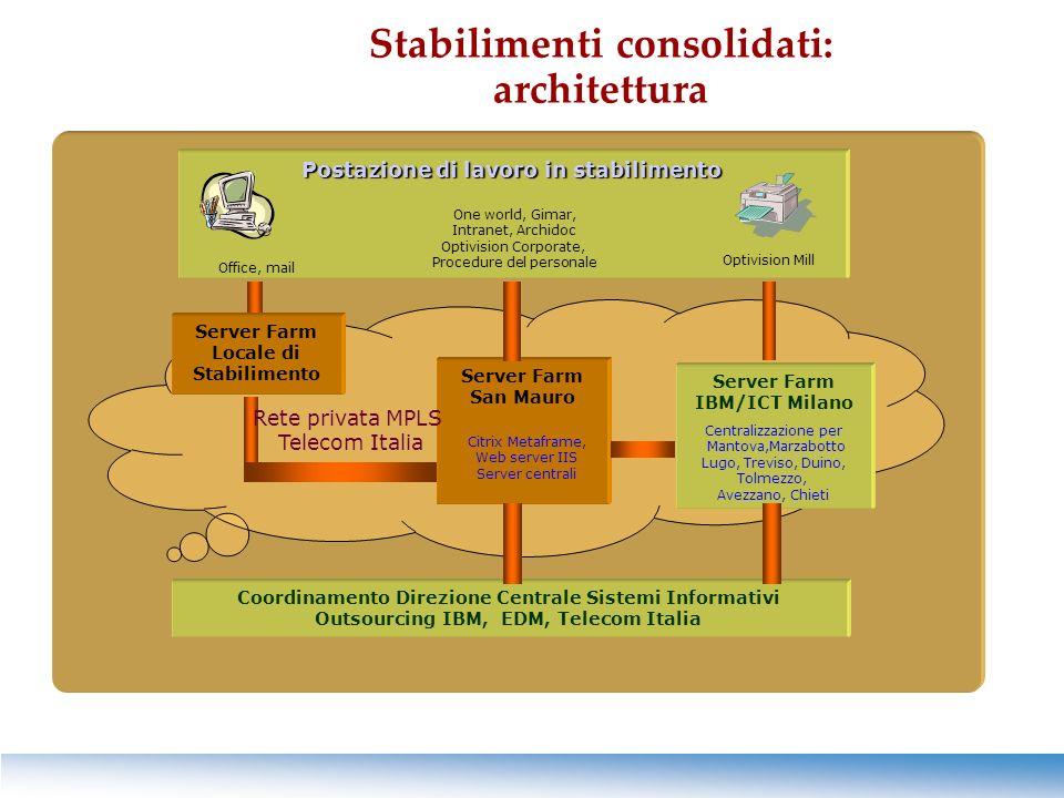 Stabilimenti consolidati: architettura Coordinamento Direzione Centrale Sistemi Informativi Outsourcing IBM, EDM, Telecom Italia Server Farm San Mauro