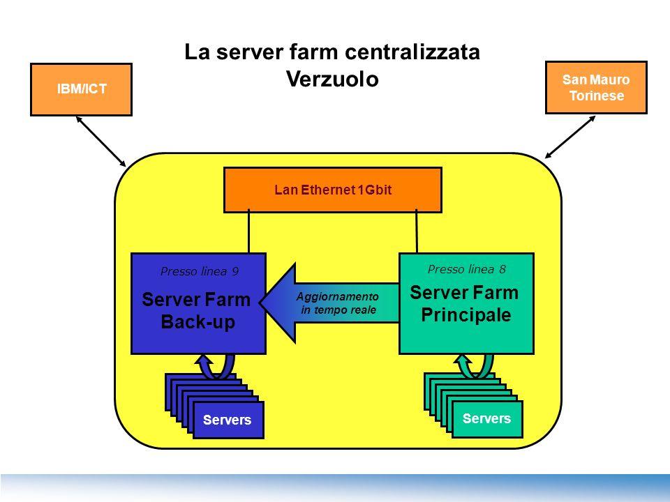 La server farm centralizzata Verzuolo IBM/ICT Lan Ethernet 1Gbit Servers San Mauro Torinese Server Farm Back-up Aggiornamento in tempo reale Server Fa