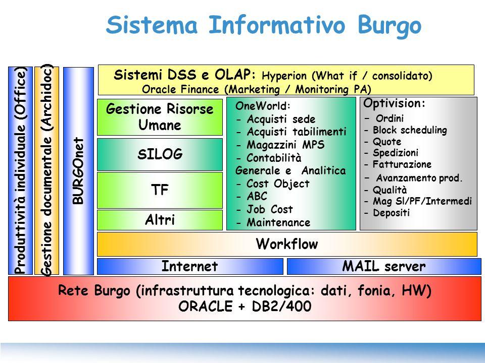 Rete Burgo (infrastruttura tecnologica: dati, fonia, HW) ORACLE + DB2/400 Internet Workflow Produttività individuale (Office)Gestione documentale (Arc