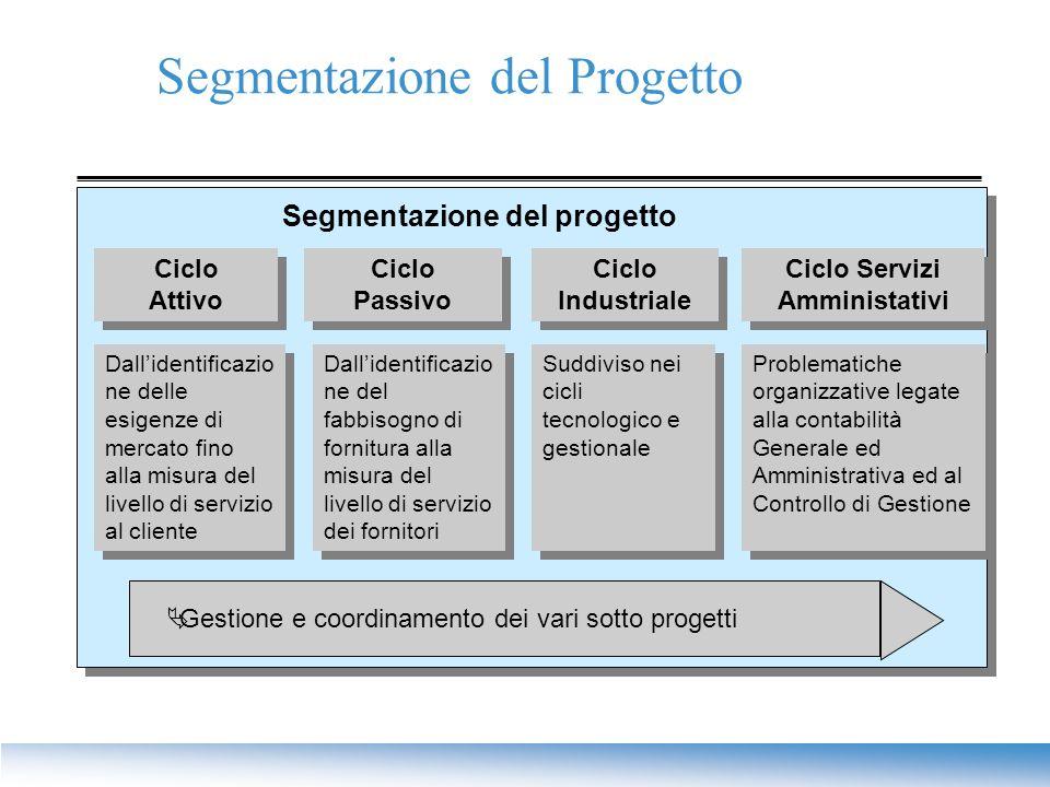 Dall'identificazio ne delle esigenze di mercato fino alla misura del livello di servizio al cliente Segmentazione del progetto Ciclo Attivo Ciclo Atti