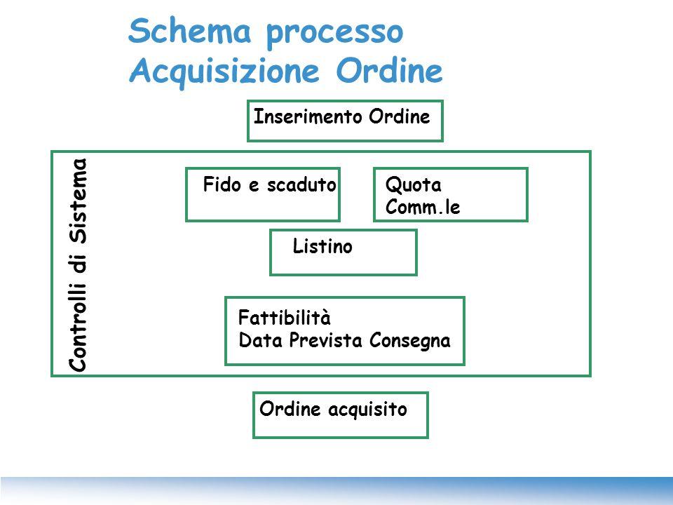 Schema processo Acquisizione Ordine Inserimento Ordine Listino Fido e scadutoQuota Comm.le Fattibilità Data Prevista Consegna Ordine acquisito Control
