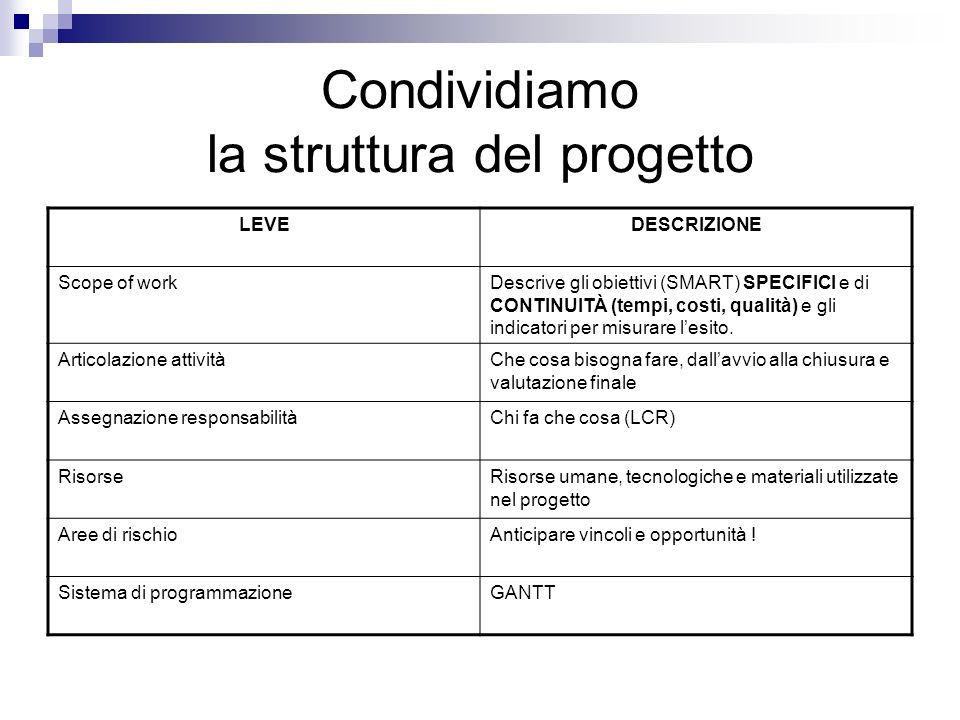 Condividiamo la struttura del progetto LEVEDESCRIZIONE Scope of workDescrive gli obiettivi (SMART) SPECIFICI e di CONTINUITÀ (tempi, costi, qualità) e gli indicatori per misurare l'esito.