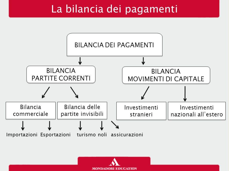 La bilancia dei pagamenti BILANCIA DEI PAGAMENTI BILANCIA PARTITE CORRENTI BILANCIA PARTITE CORRENTI Bilancia commerciale EsportazioniImportazioni Bil