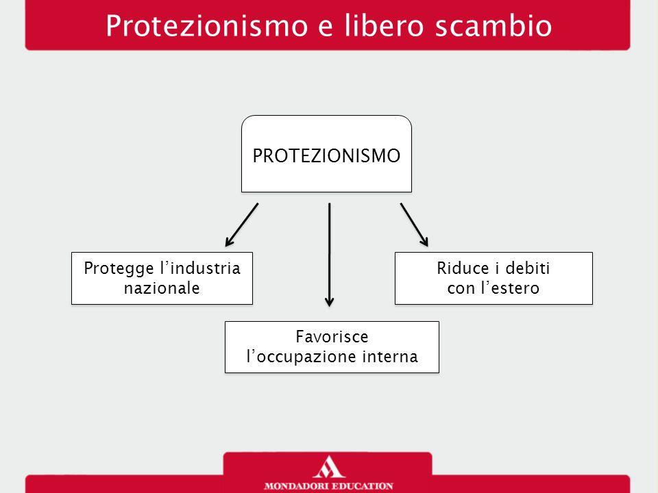 Protezionismo e libero scambio PROTEZIONISMO Protegge l'industria nazionale Favorisce l'occupazione interna Favorisce l'occupazione interna Riduce i d