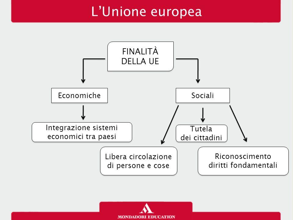 L'Unione europea FINALITÀ DELLA UE Economiche Sociali Integrazione sistemi economici tra paesi Libera circolazione di persone e cose Libera circolazio